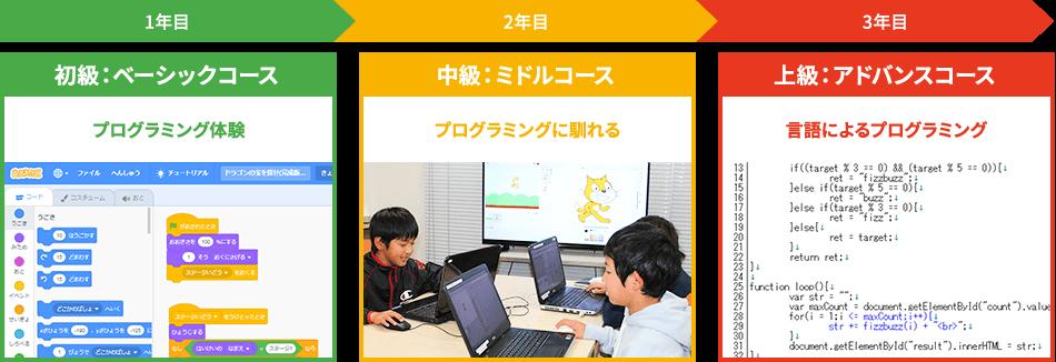 こどもプログラミング教室 コース